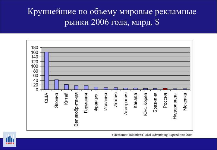 Крупнейшие по объему мировые рекламные рынки 2006 года, млрд.
