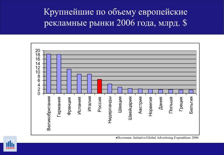 Крупнейшие по объему европейские рекламные рынки 2006 года, млрд.