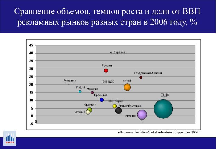 Сравнение объемов, темпов роста и доли от ВВП рекламных рынков разных стран в 2006 году, %