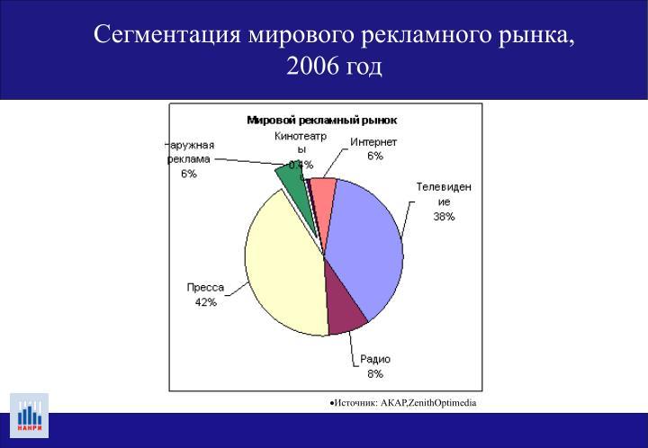 Сегментация мирового рекламного рынка, 2006 год