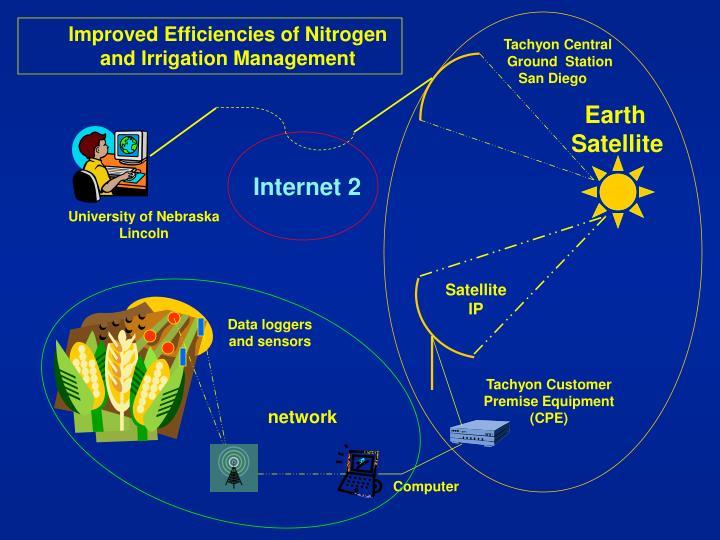 Improved Efficiencies of Nitrogen and Irrigation Management