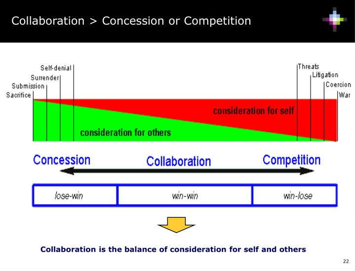 Collaboration > Concession or Competition