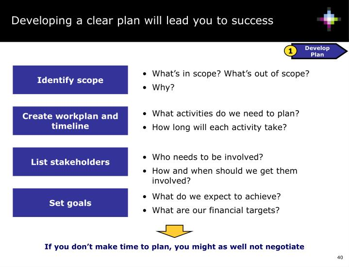 Developing a clear plan will lead you to success