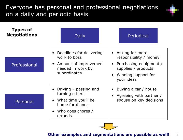 Everyone has personal and professional negotiations on a daily and periodic basis