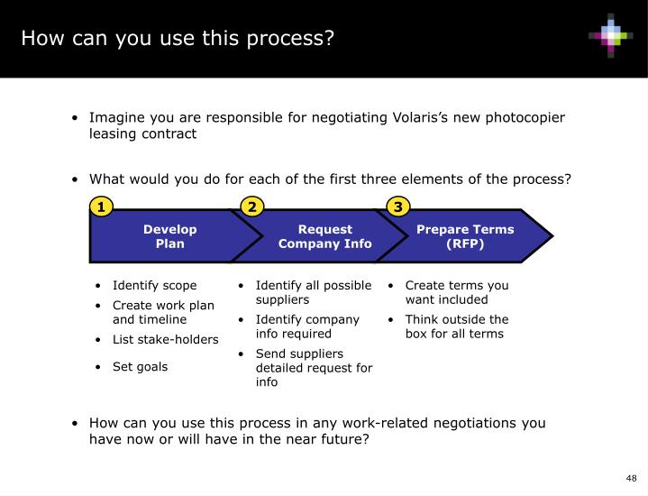 How can you use this process?