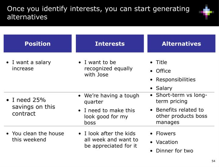 Once you identify interests, you can start generating alternatives