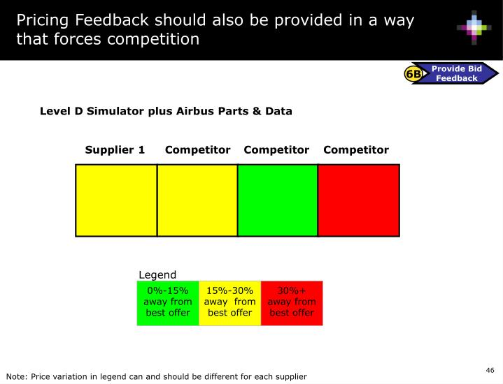 Pricing Feedback should also be provided in a way that forces competition