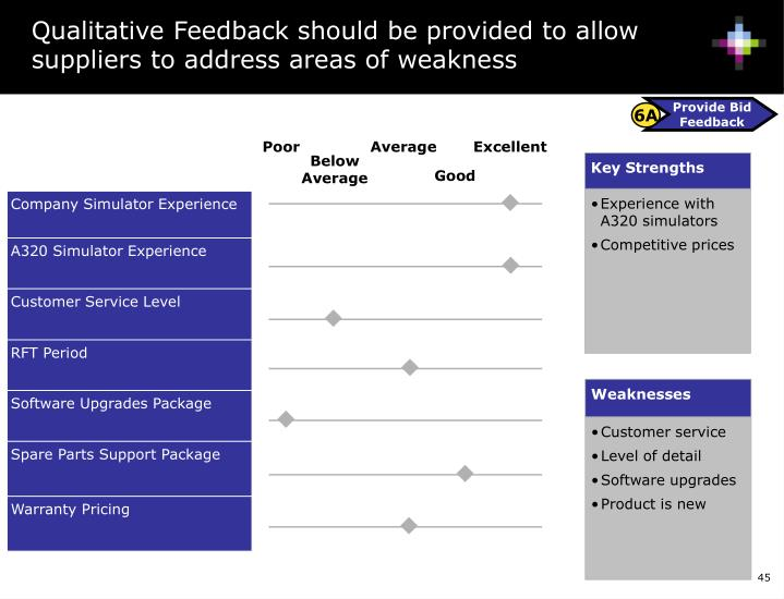 Qualitative Feedback should be provided to allow suppliers to address areas of weakness