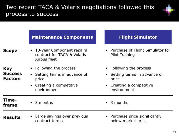 Two recent TACA & Volaris negotiations followed this process to success