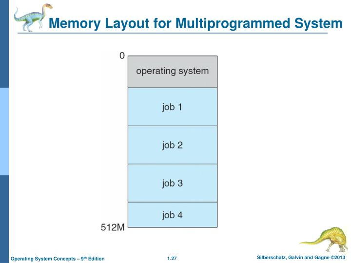 Memory Layout for Multiprogrammed System