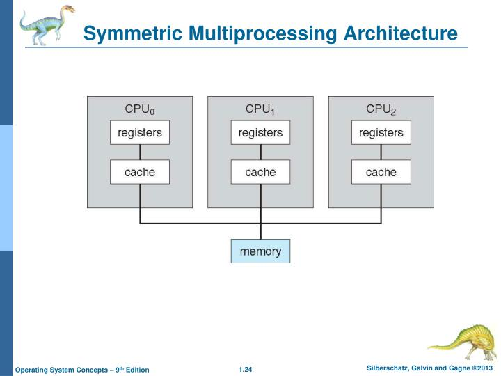 Symmetric Multiprocessing Architecture