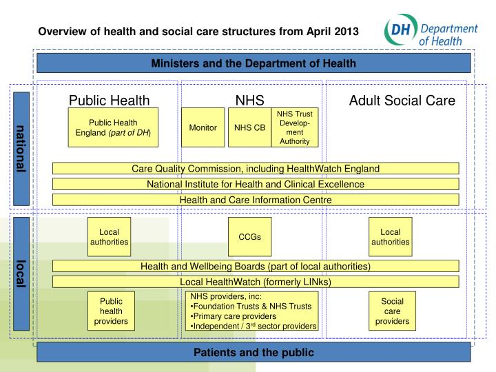 Overview of health and social care structures from April 2013