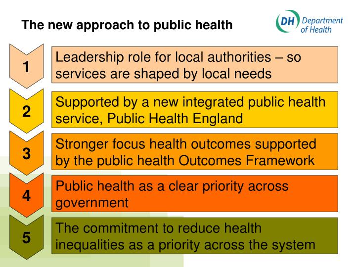 The new approach to public health