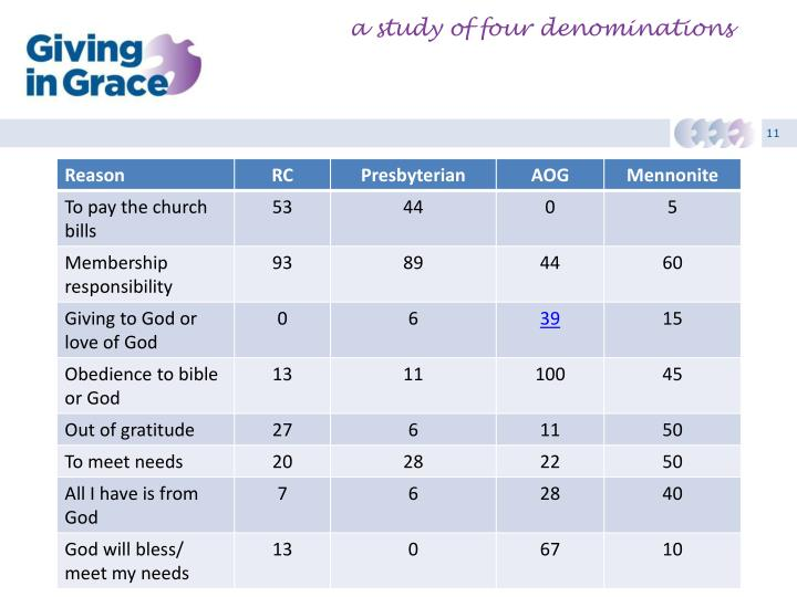 a study of four denominations