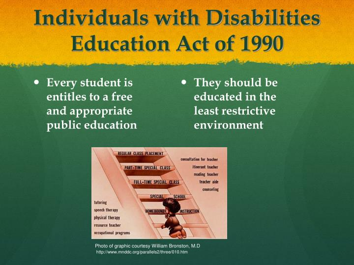 Every student is entitles to a free and appropriate public education