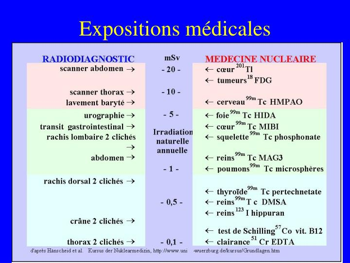 Expositions médicales