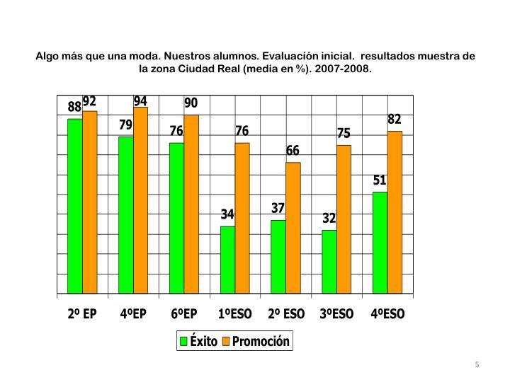 Algo más que una moda. Nuestros alumnos. Evaluación inicial.  resultados muestra de la zona Ciudad Real (media en %). 2007-2008.