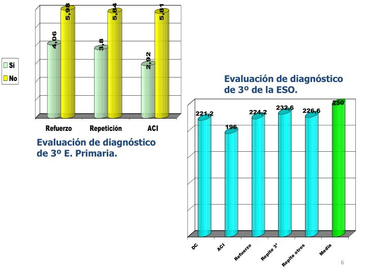 Evaluación de diagnóstico de 3º de la ESO.