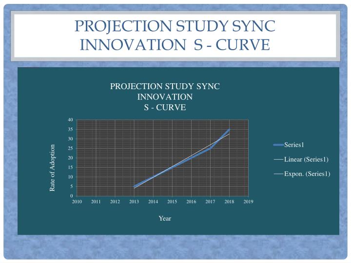 Projection Study sync innovation  s - curve