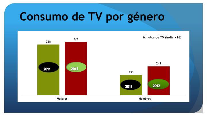 Consumo de TV por género