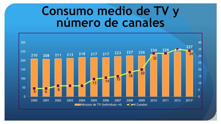 Consumo medio de TV y número de canales