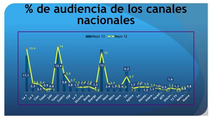 % de audiencia de los canales nacionales