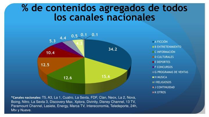 % de contenidos agregados de todos los canales nacionales