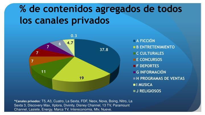 % de contenidos agregados de todos los canales privados