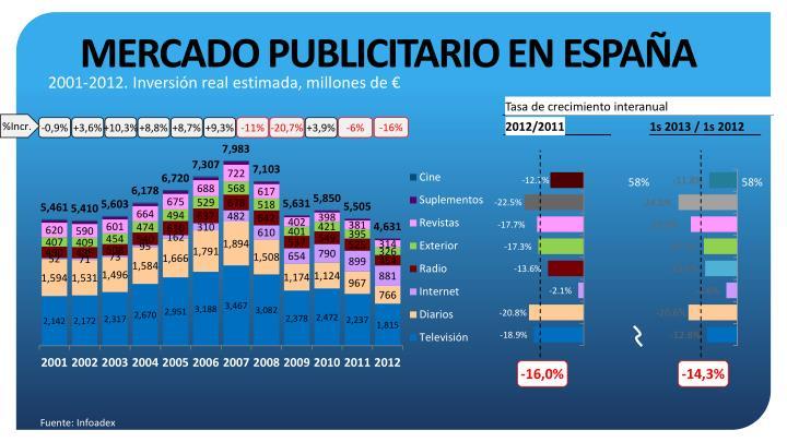 Mercado publicitario en