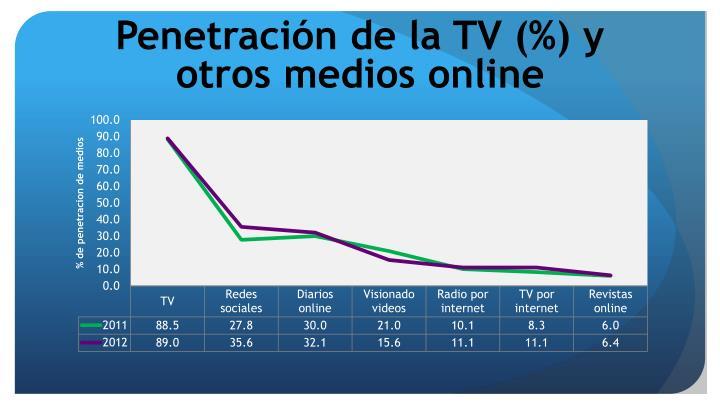 Penetración de la TV (%) y otros medios online