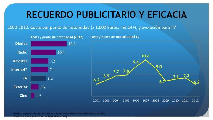 RECUERDO PUBLICITARIO Y EFICACIA