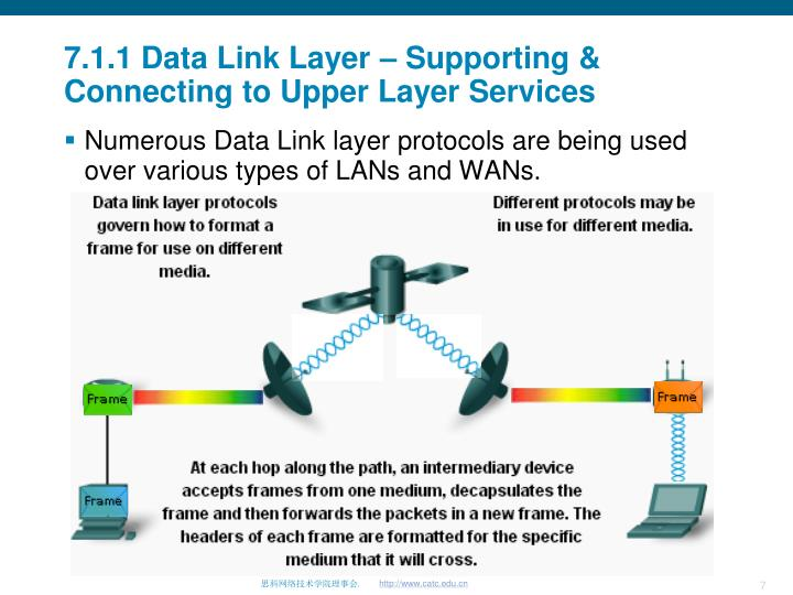7.1.1 Data Link Layer – Supporting & Connecting to Upper Layer Services