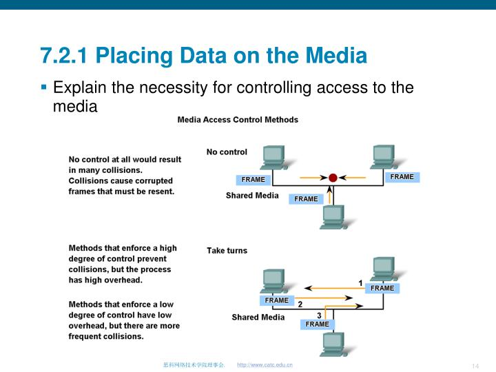 7.2.1 Placing Data on the Media