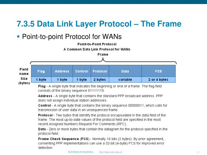 7.3.5 Data Link Layer Protocol – The Frame
