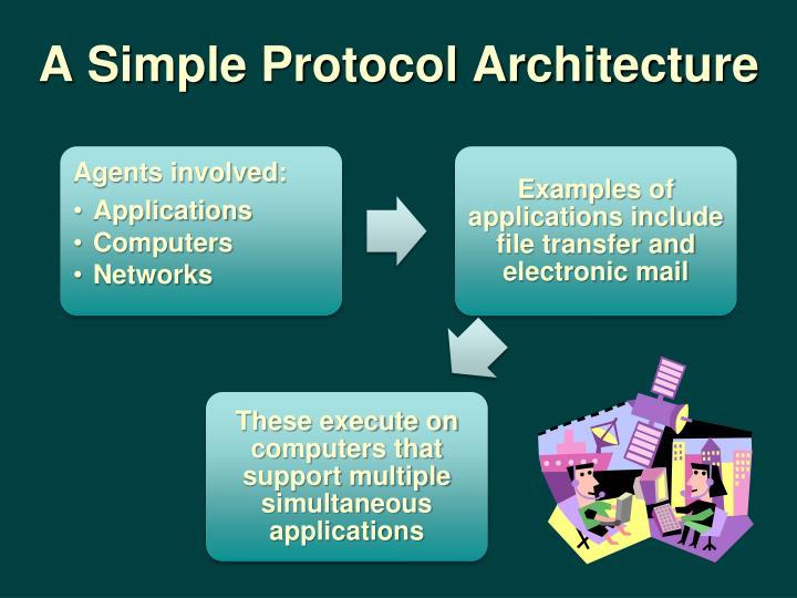A Simple Protocol Architecture