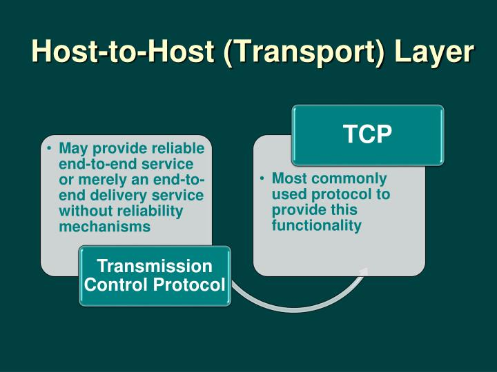 Host-to-Host (Transport) Layer