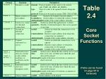 table 2 4 core socket functions table can be found on page 54 in textbook