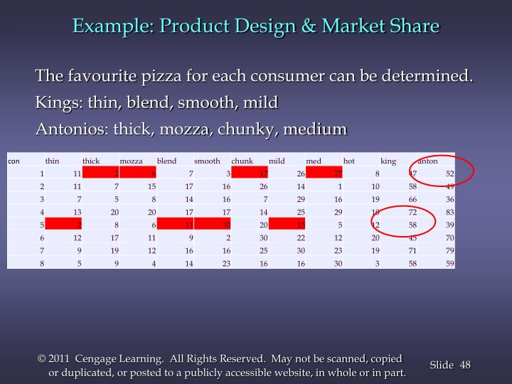 Example: Product Design & Market Share