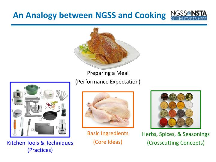 An Analogy between NGSS and Cooking