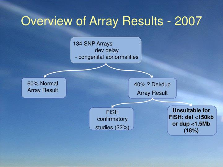 Overview of array results 2007