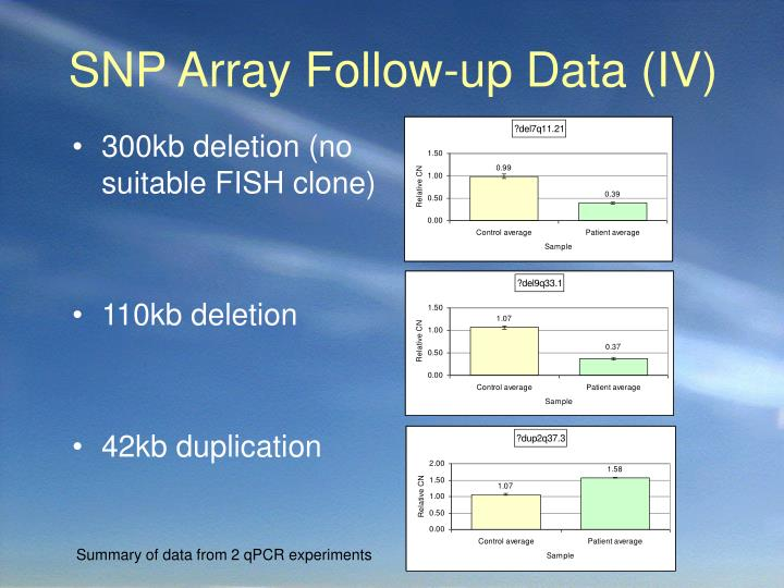 SNP Array Follow-up Data (IV)