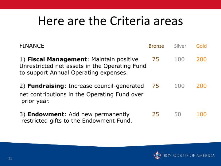 Here are the Criteria areas
