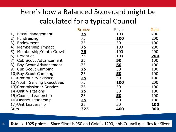 Here's how a Balanced Scorecard might be calculated for a typical Council