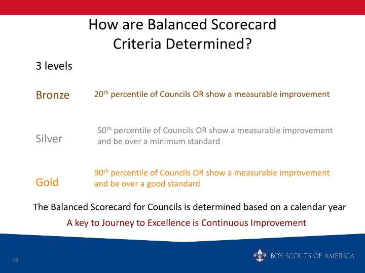 How are Balanced Scorecard
