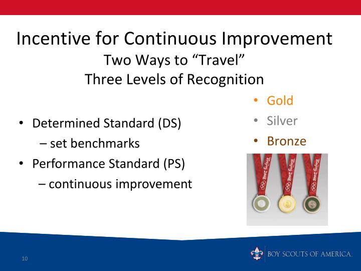 Incentive for Continuous Improvement