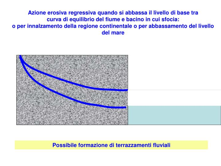 Azione erosiva regressiva quando si abbassa il livello di base tra