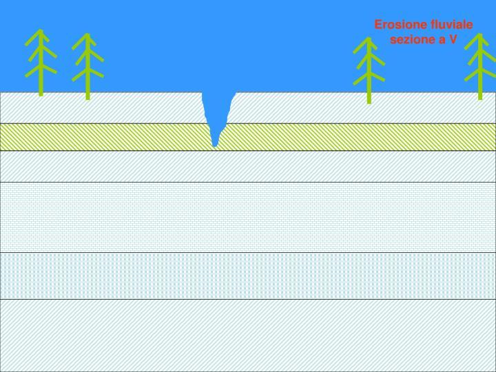 Erosione fluviale