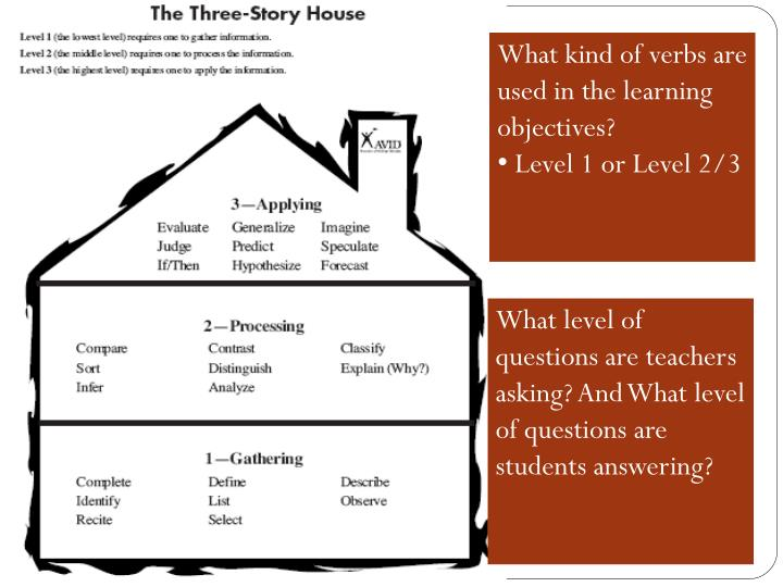 What kind of verbs are used in the learning objectives?