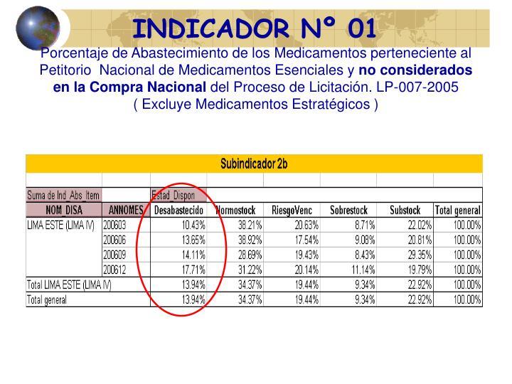 INDICADOR Nº 01