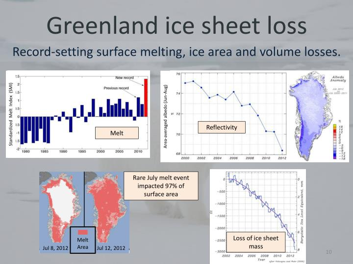 Greenland ice sheet loss